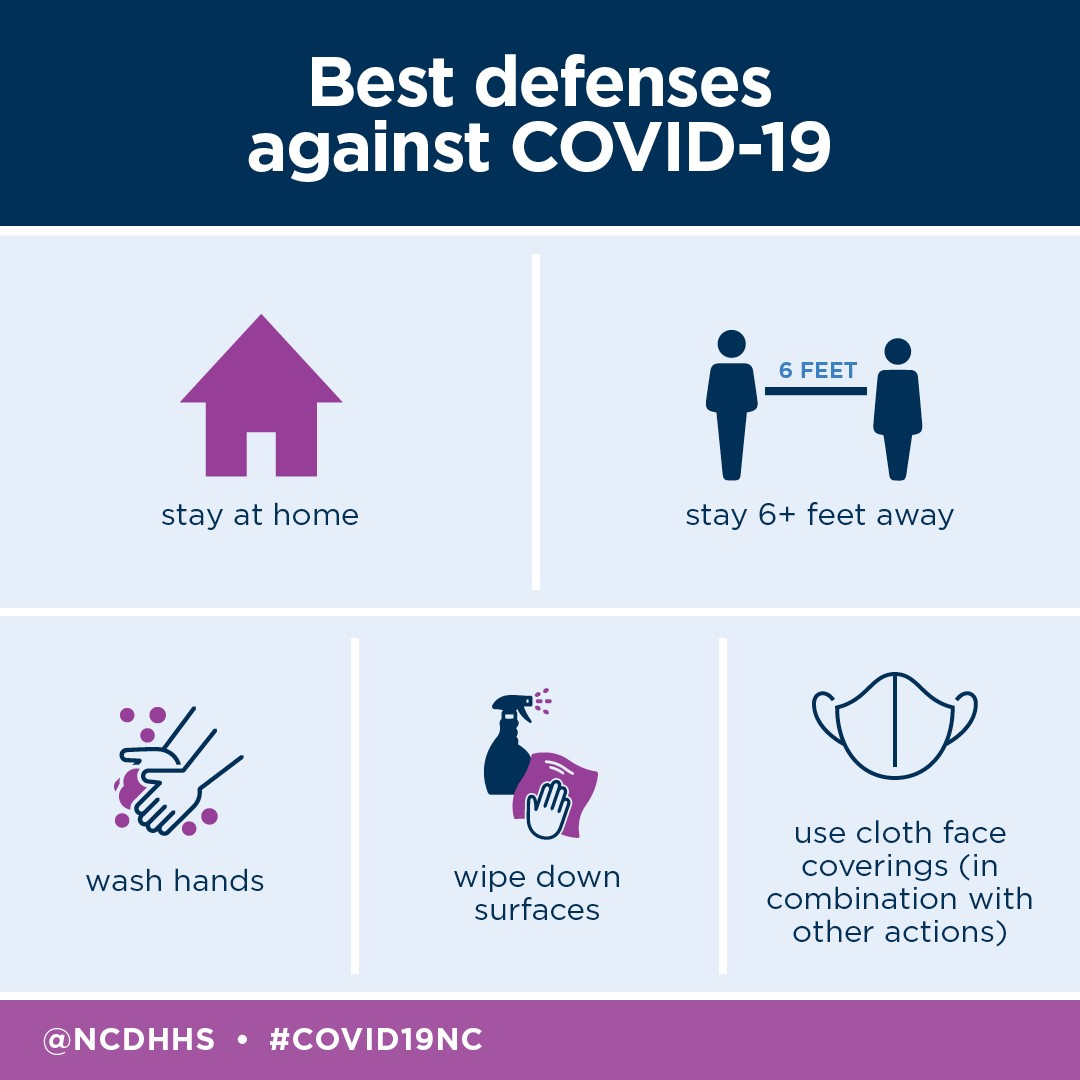 Best COVID-19 defenses: Stay home, stay 6 feet away, wash hands, wipe down surfaces and wear a mask.
